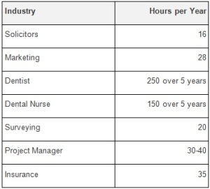 Table of CPD across different Industries