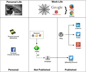 Personal Knowledge Management System