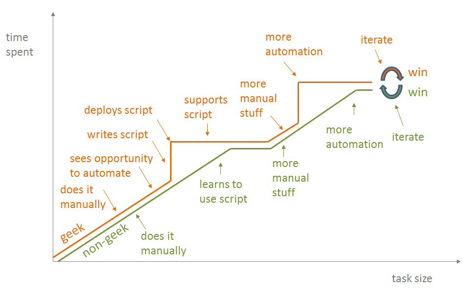 alternate-view-of-automation