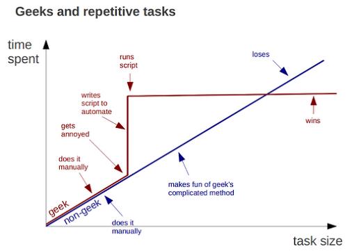 geeks-vs-nongeeks-repetitive-tasks
