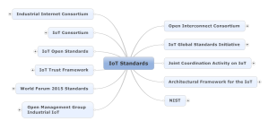 IoT Standards by Max Hemingway