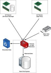 IoT Data by Max Hemingway
