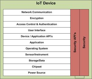 IoT Device Security