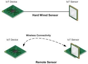 IoT Sensors by Max Hemingway