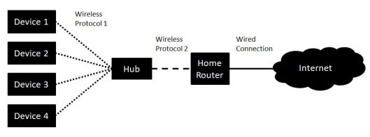 Connected Home Hub Diagram