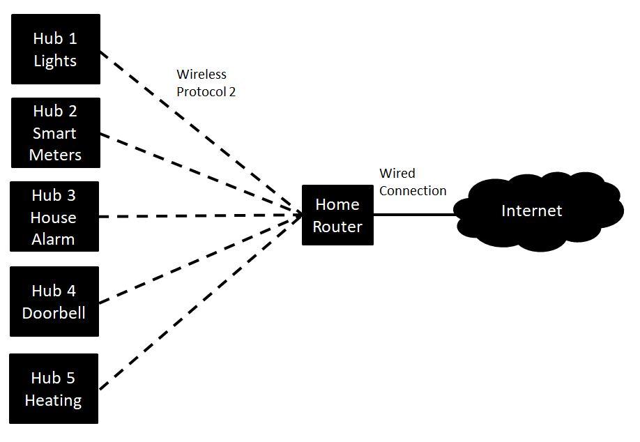Connected Home Multiple Hub Diagram.jpg
