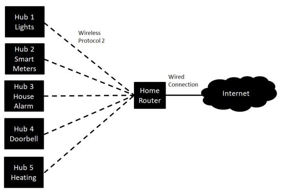 Connected Home Multiple Hub Diagram.jpg